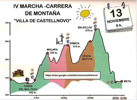 Dibujo trazado Castellnovo 2011
