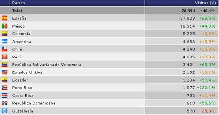 Ranking Xiti – Cuarto Trimestre 2009 (Países)